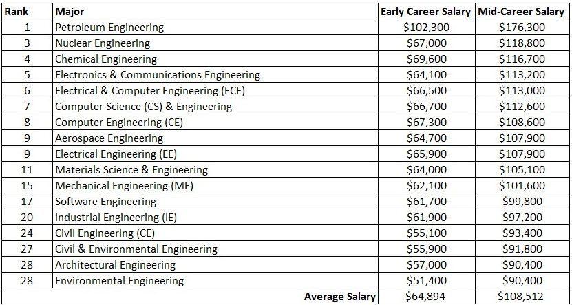 Engineering top degrees
