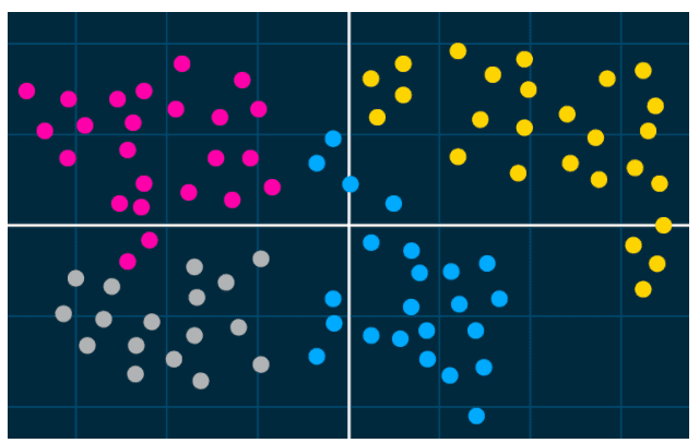 Using Clustering Analysis For Customer Profiling and Segmentation
