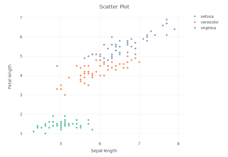 Interactive Data Visualizations Using R and Plotly | A Step