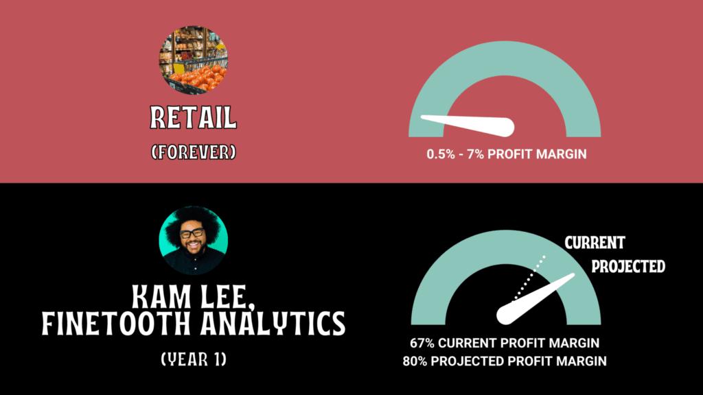 The profit margin of a marketing data scientist