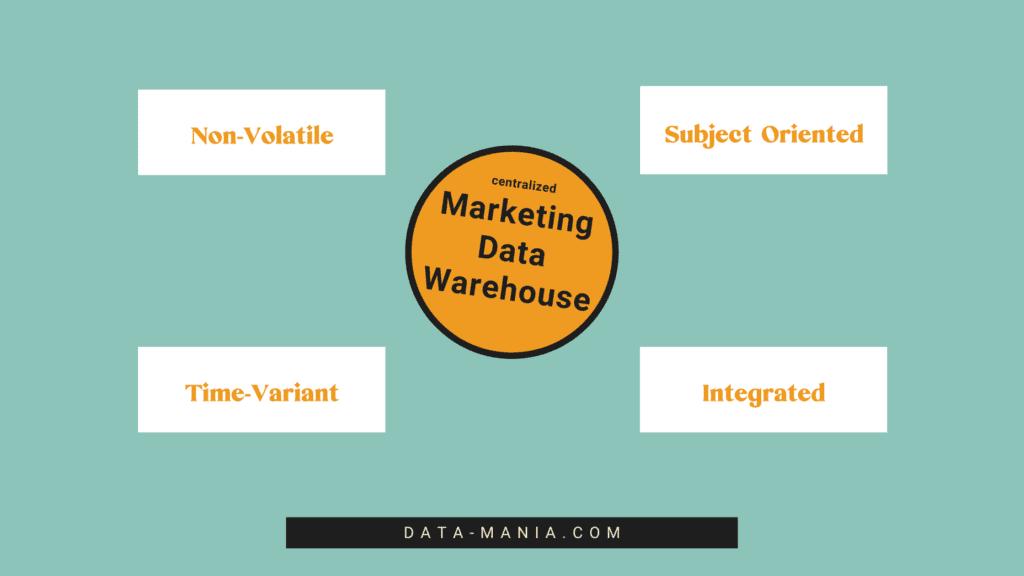 Marketing data warehouse characteristics
