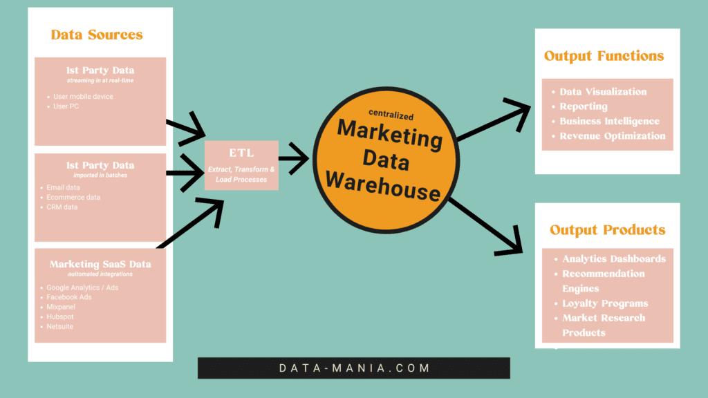 Marketing Data Warehouse components